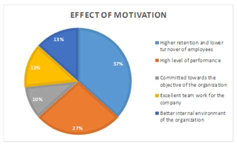 A research work on Employee Satisfaction measurement with
